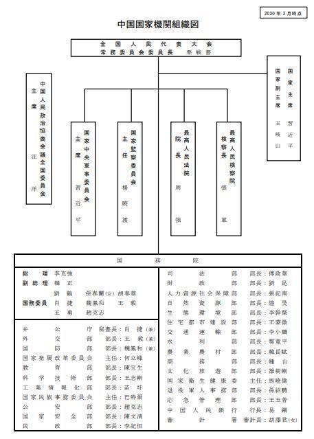 00002 中国国家組織図.jpg